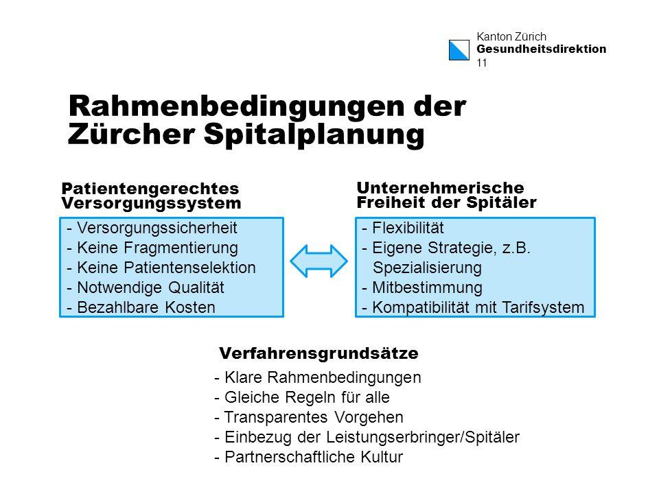 Rahmenbedingungen der Zürcher Spitalplanung