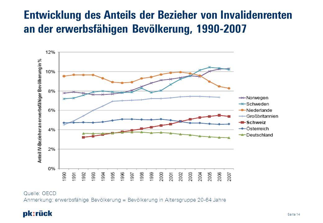Entwicklung des Anteils der Bezieher von Invalidenrenten an der erwerbsfähigen Bevölkerung, 1990-2007