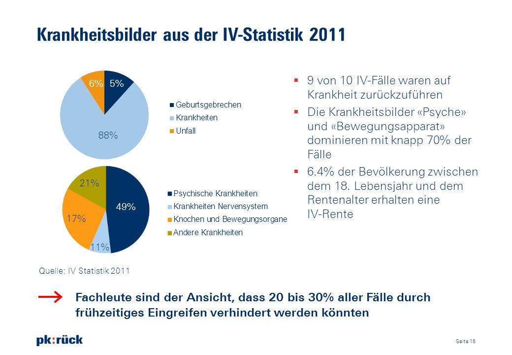 Krankheitsbilder aus der IV-Statistik 2011