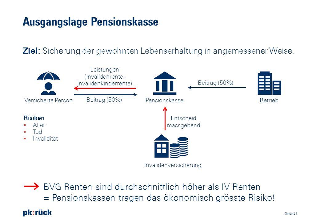 Ausgangslage Pensionskasse