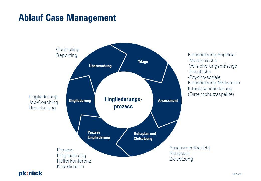 Ablauf Case Management
