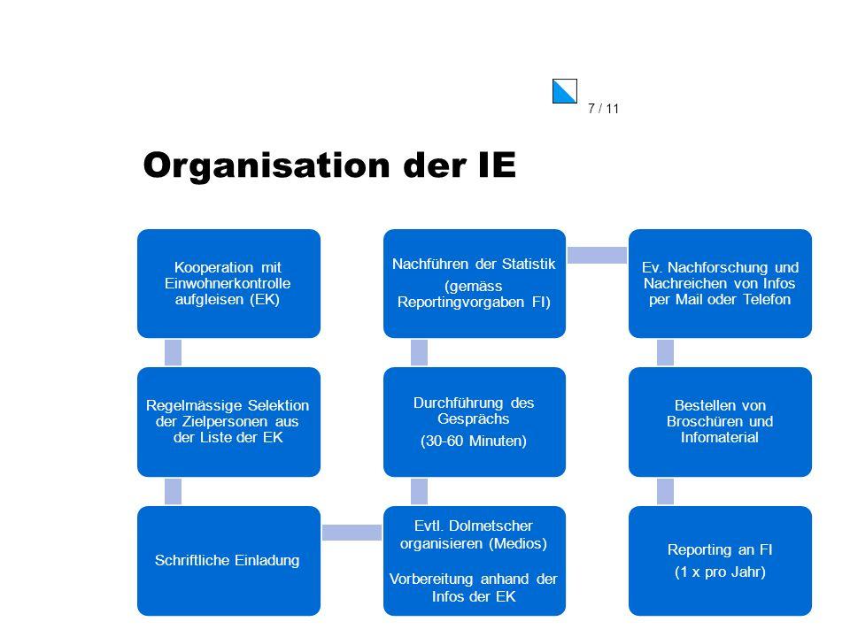 Organisation der IE Kooperation mit Einwohnerkontrolle aufgleisen (EK)
