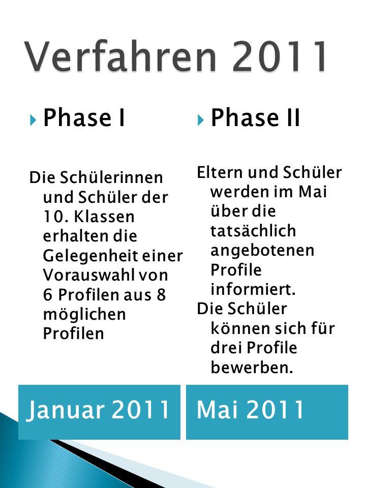 Verfahren 2011 Phase I Phase II Januar 2011 Mai 2011