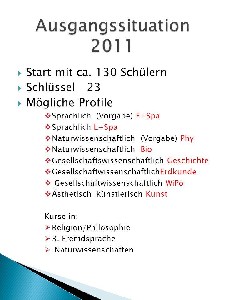 Ausgangssituation 2011 Start mit ca. 130 Schülern Schlüssel 23