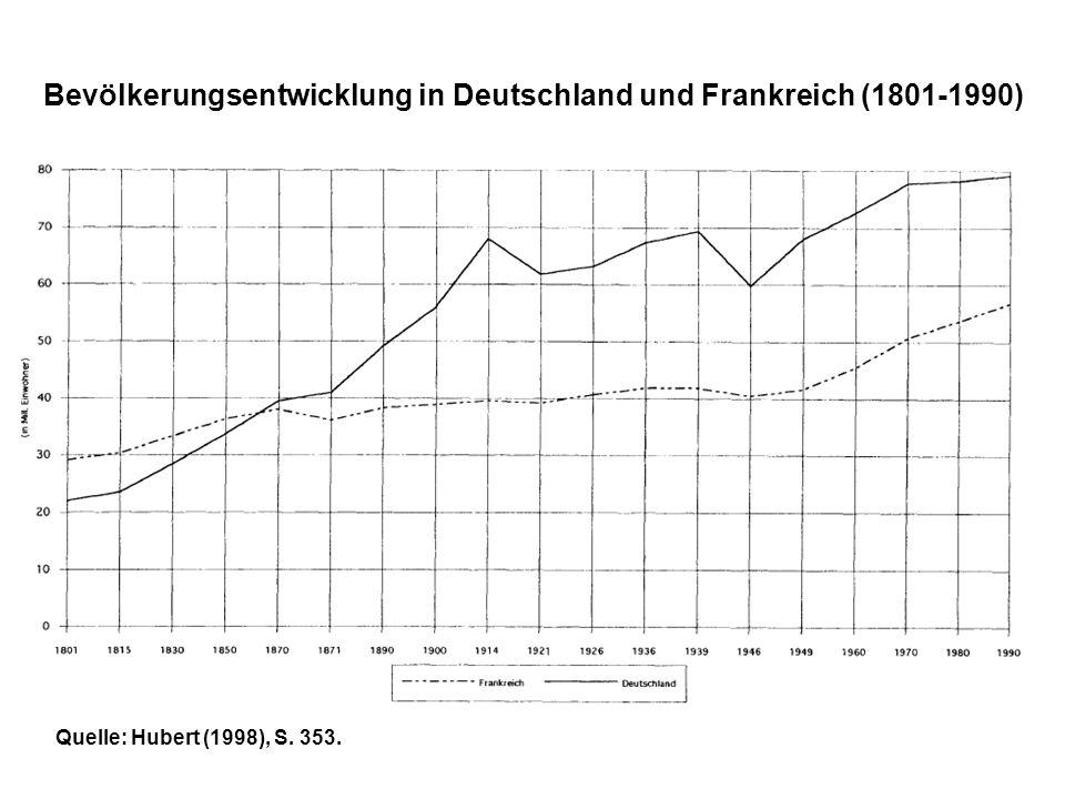 Bevölkerungsentwicklung in Deutschland und Frankreich (1801-1990)