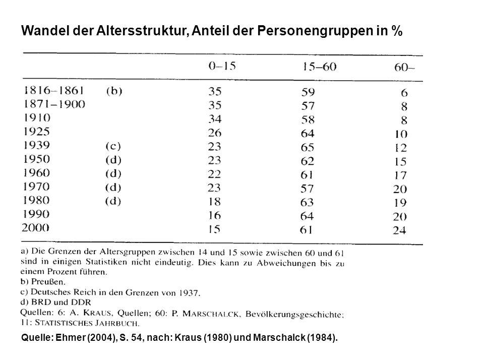 Wandel der Altersstruktur, Anteil der Personengruppen in %