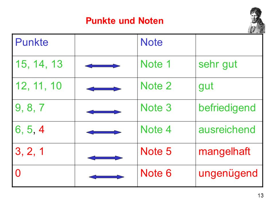 Punkte Note 15, 14, 13 Note 1 sehr gut 12, 11, 10 Note 2 gut 9, 8, 7