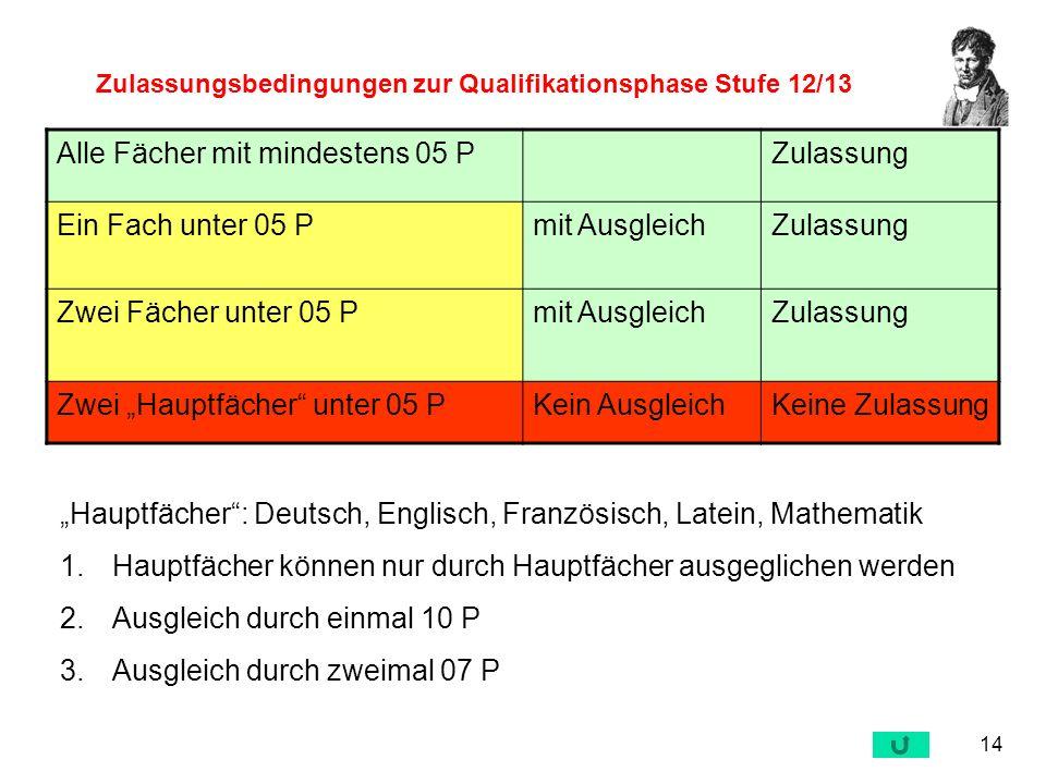 Zulassungsbedingungen zur Qualifikationsphase Stufe 12/13