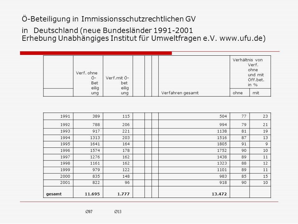 Ö-Beteiligung in Immissionsschutzrechtlichen GV in Deutschland (neue Bundesländer 1991-2001 Erhebung Unabhängiges Institut für Umweltfragen e.V. www.ufu.de)
