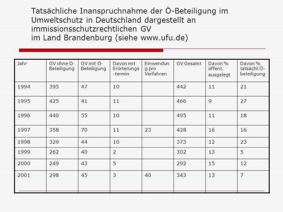 Tatsächliche Inanspruchnahme der Ö-Beteiligung im Umweltschutz in Deutschland dargestellt an immissionsschutzrechtlichen GV im Land Brandenburg (siehe www.ufu.de)
