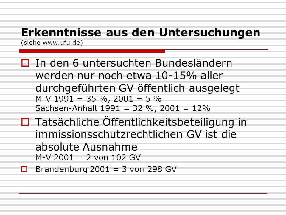 Erkenntnisse aus den Untersuchungen (siehe www.ufu.de)