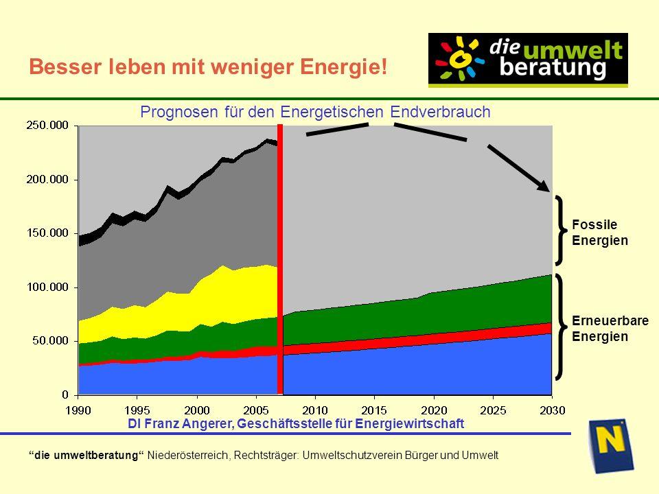 Prognosen für den Energetischen Endverbrauch