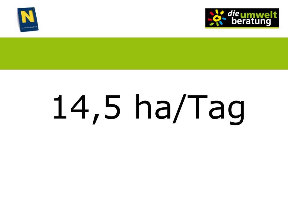 14,5 ha/Tag