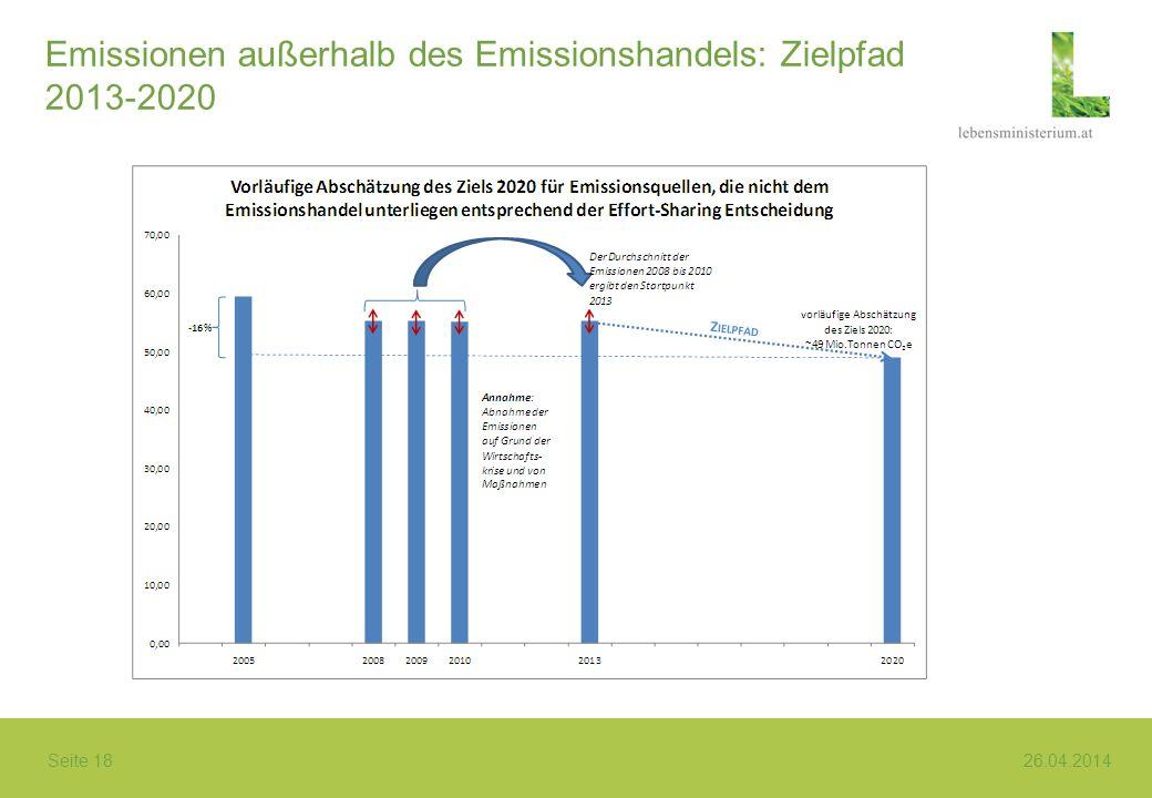 Emissionen außerhalb des Emissionshandels: Zielpfad 2013-2020