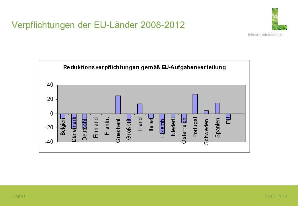 Verpflichtungen der EU-Länder 2008-2012