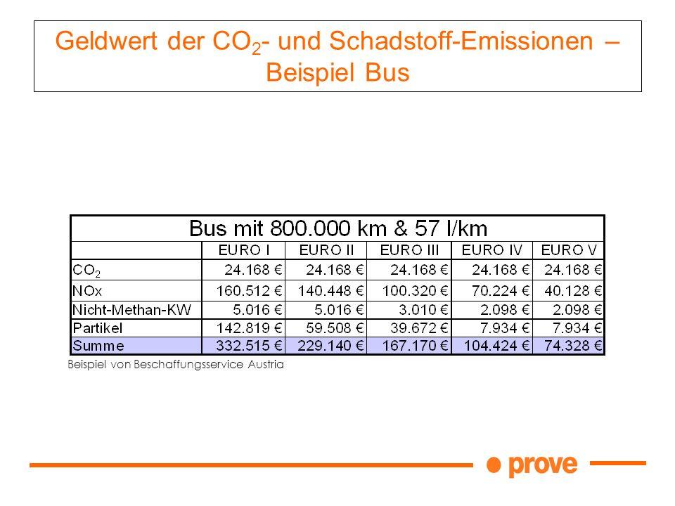 Geldwert der CO2- und Schadstoff-Emissionen – Beispiel Bus