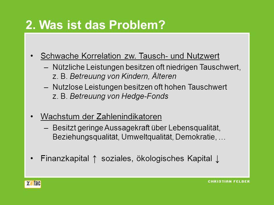 2. Was ist das Problem Schwache Korrelation zw. Tausch- und Nutzwert