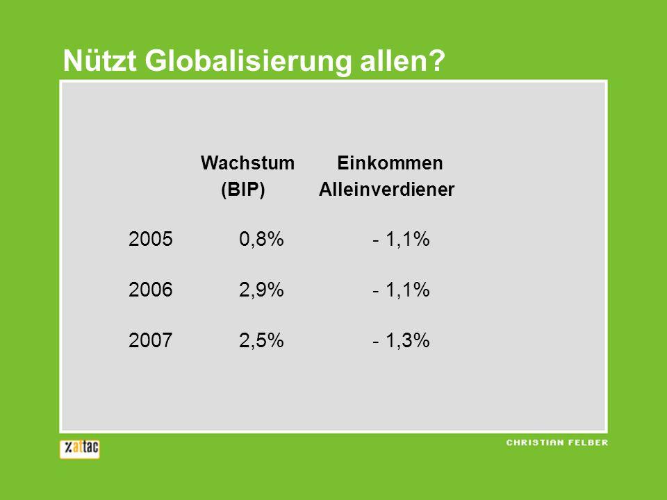 Nützt Globalisierung allen