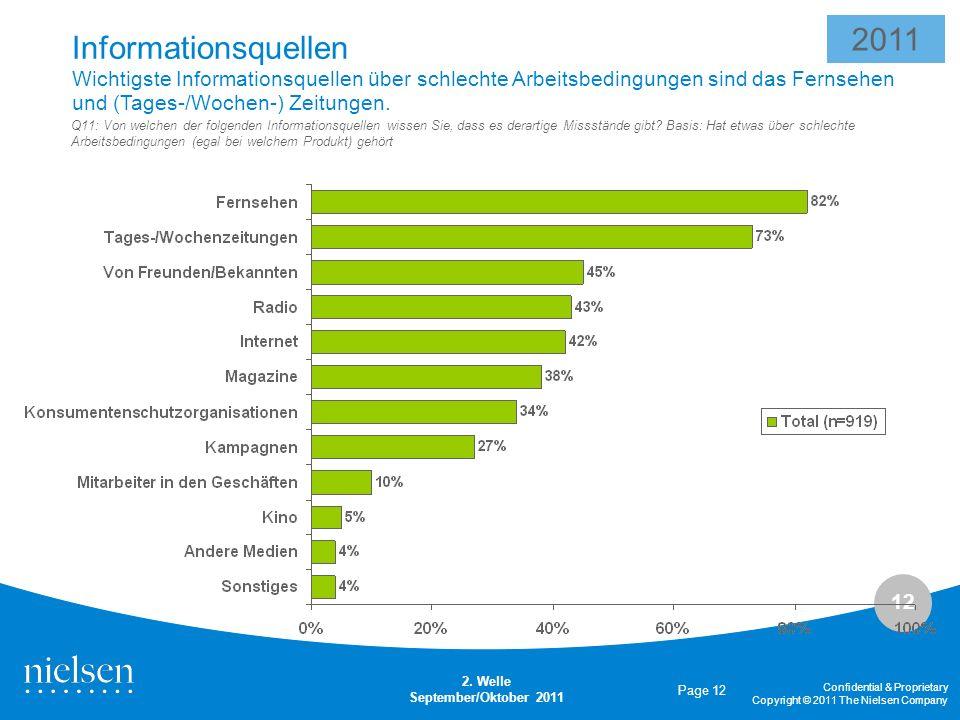 2011 Informationsquellen Wichtigste Informationsquellen über schlechte Arbeitsbedingungen sind das Fernsehen und (Tages-/Wochen-) Zeitungen.
