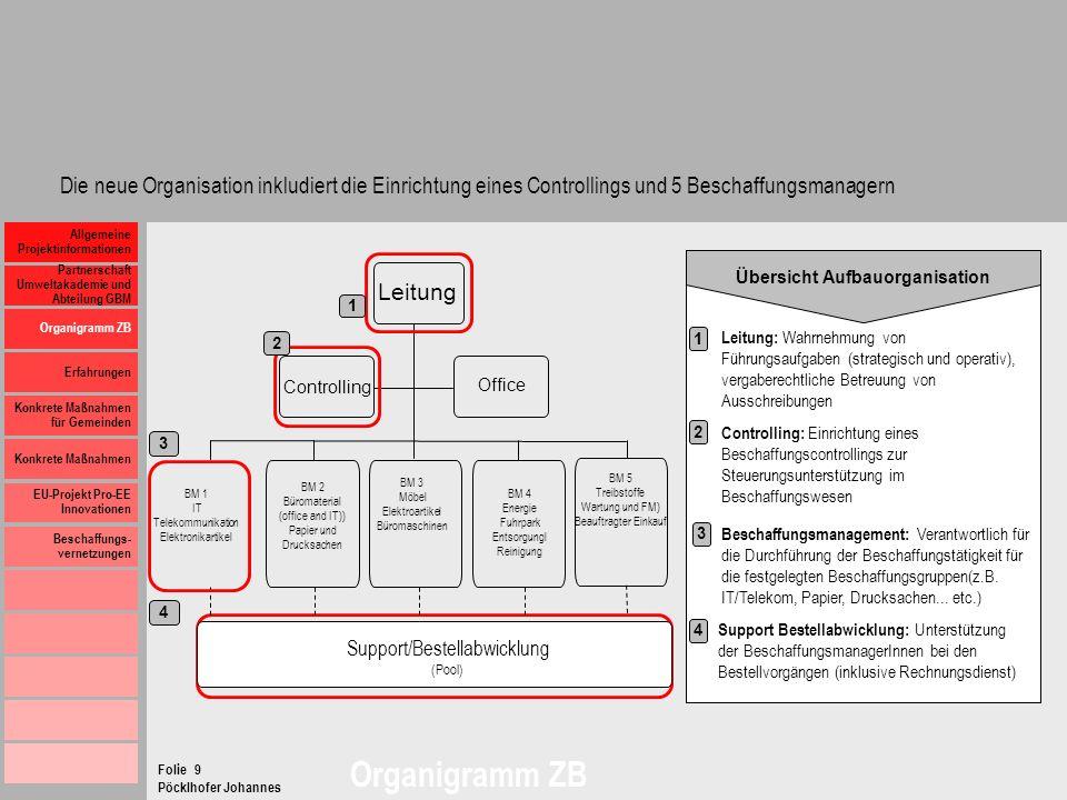 Übersicht Aufbauorganisation