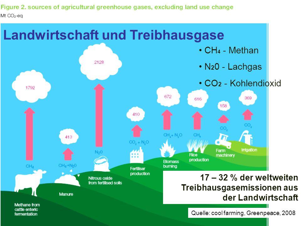 Landwirtschaft und Treibhausgase