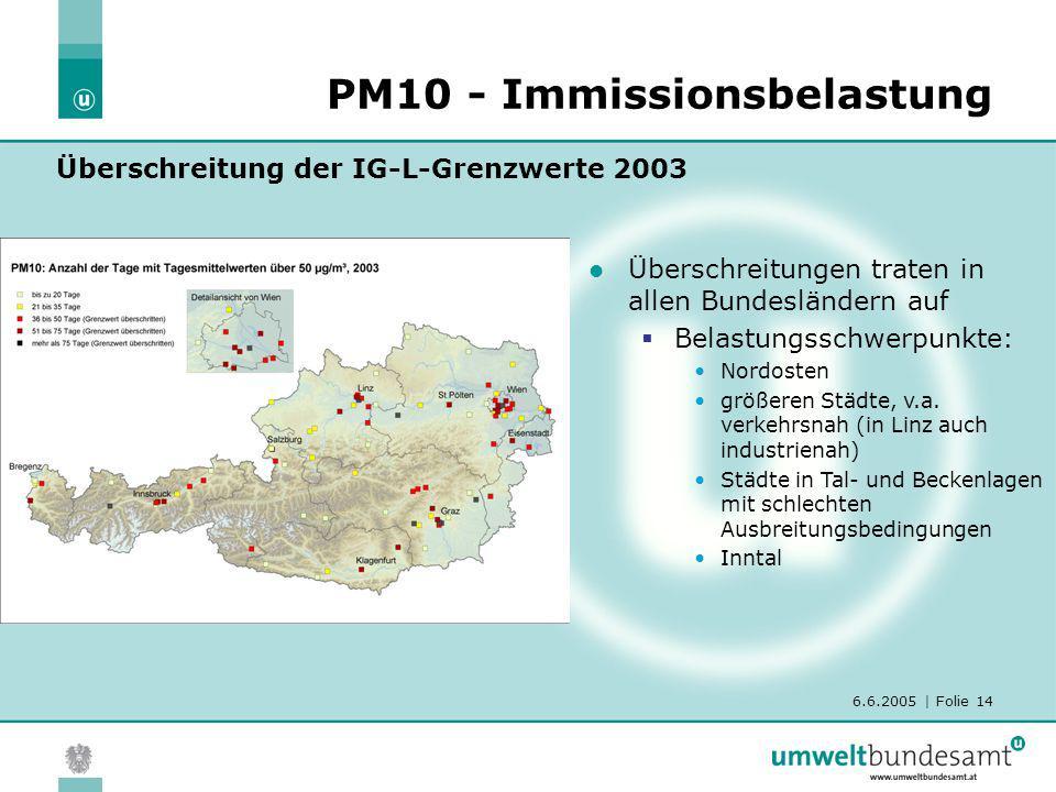 PM10 - Immissionsbelastung