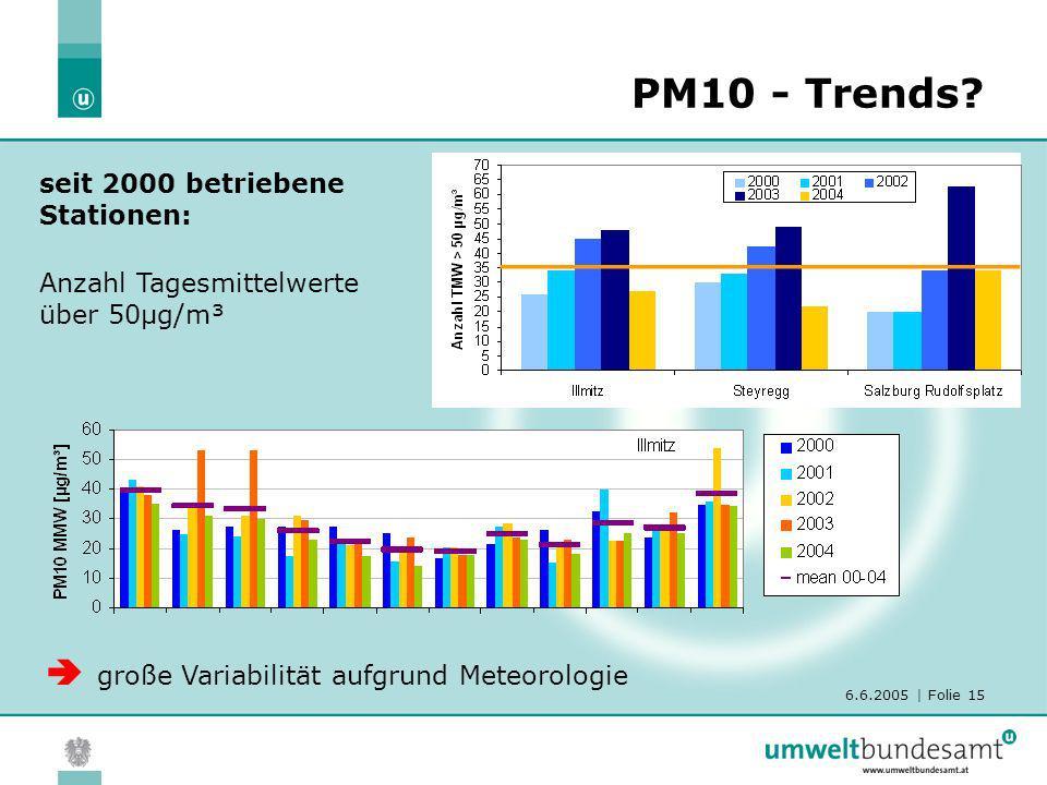 PM10 - Trends  große Variabilität aufgrund Meteorologie