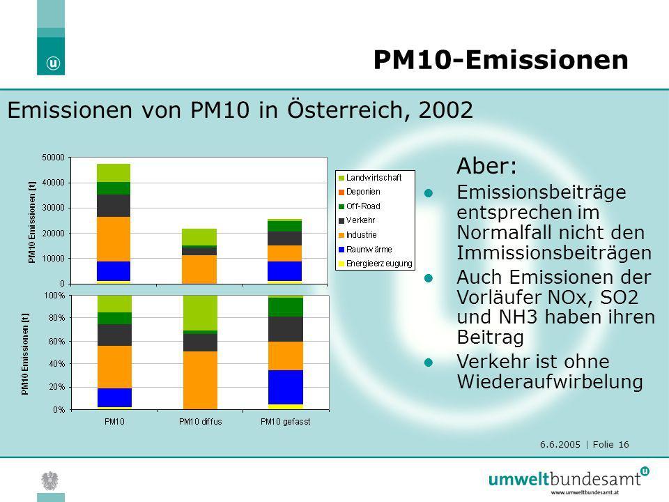 PM10-Emissionen Emissionen von PM10 in Österreich, 2002 Aber: