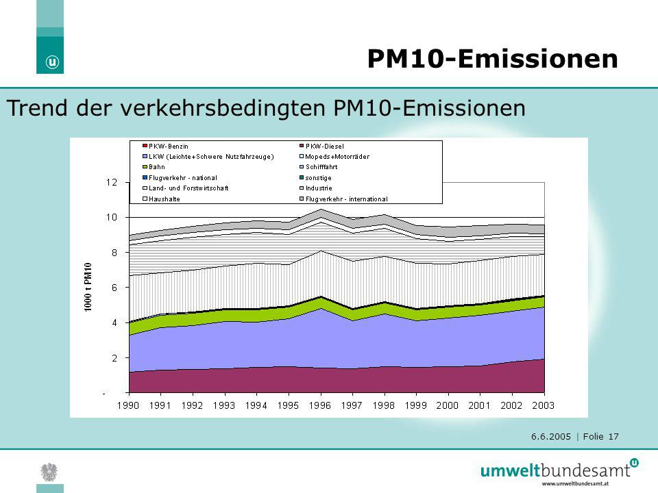 PM10-Emissionen Trend der verkehrsbedingten PM10-Emissionen