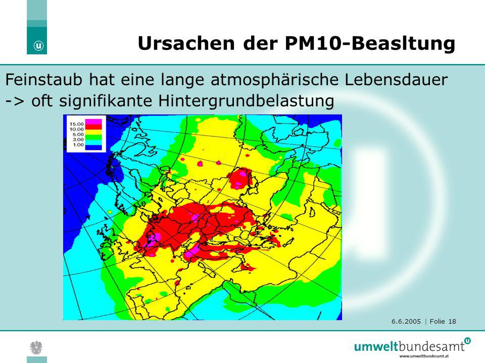 Ursachen der PM10-Beasltung