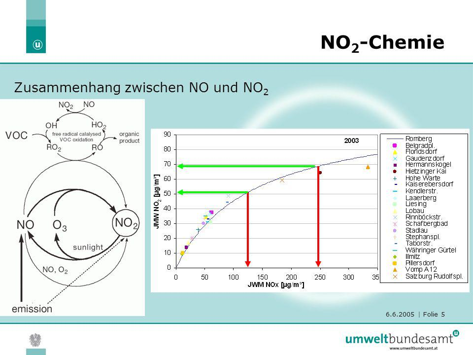 NO2-Chemie Zusammenhang zwischen NO und NO2