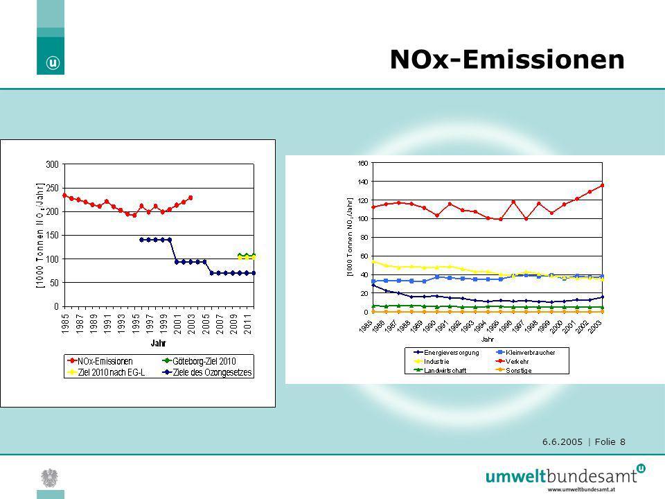 NOx-Emissionen