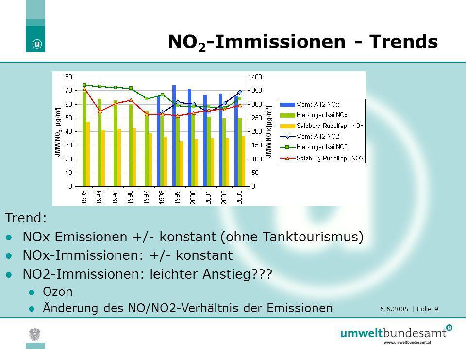 NO2-Immissionen - Trends