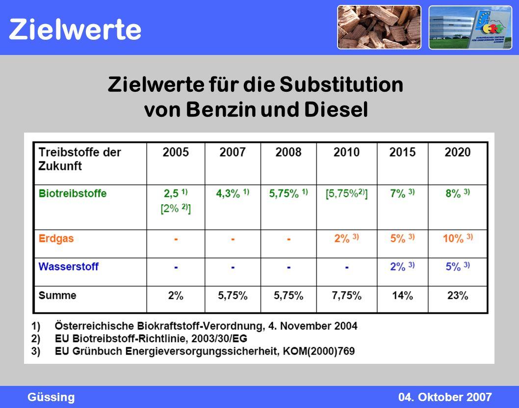 Zielwerte für die Substitution