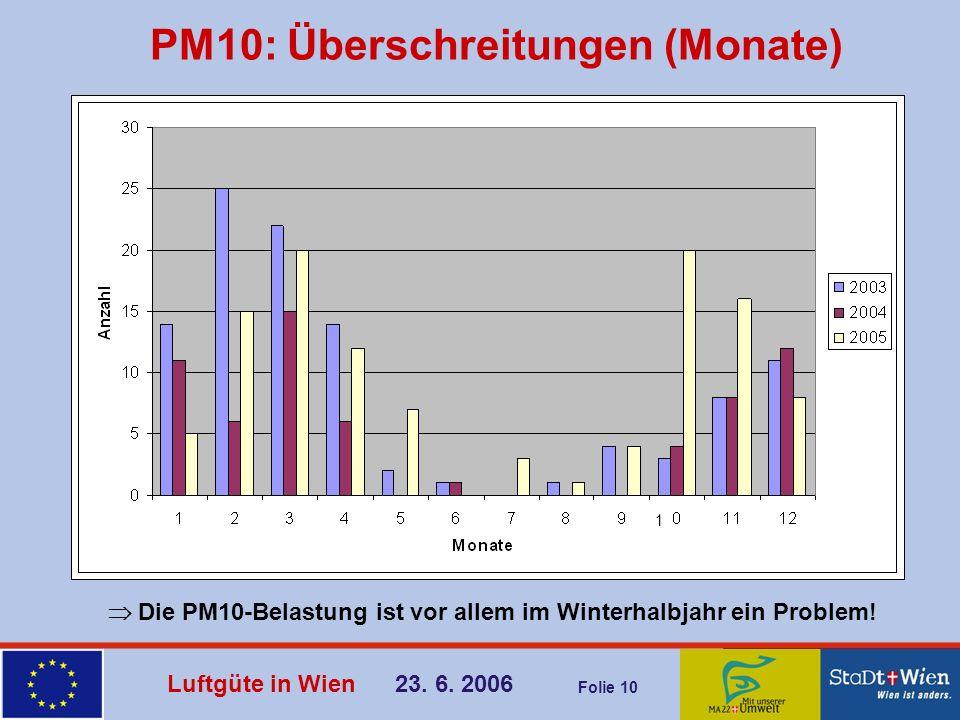 PM10: Überschreitungen (Monate)