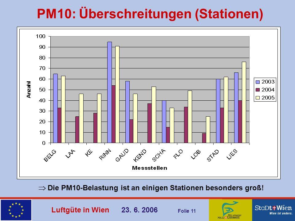 PM10: Überschreitungen (Stationen)