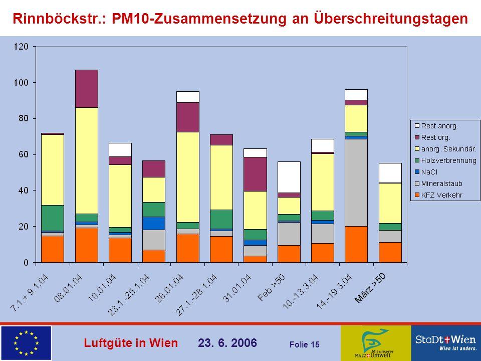 Rinnböckstr.: PM10-Zusammensetzung an Überschreitungstagen