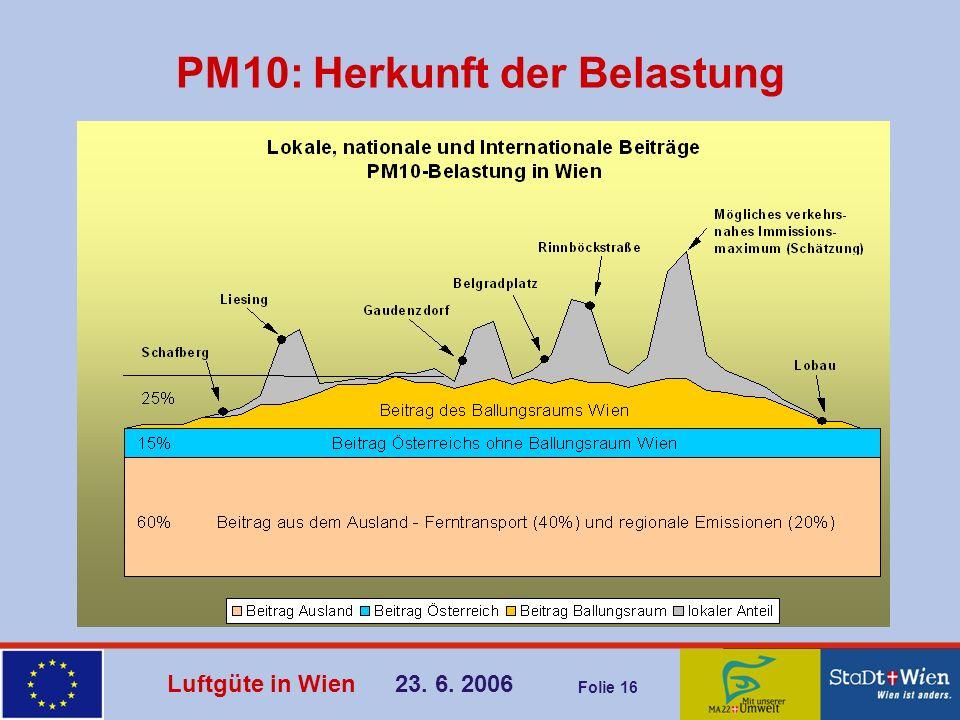 PM10: Herkunft der Belastung