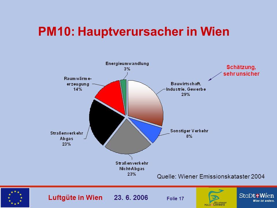 PM10: Hauptverursacher in Wien