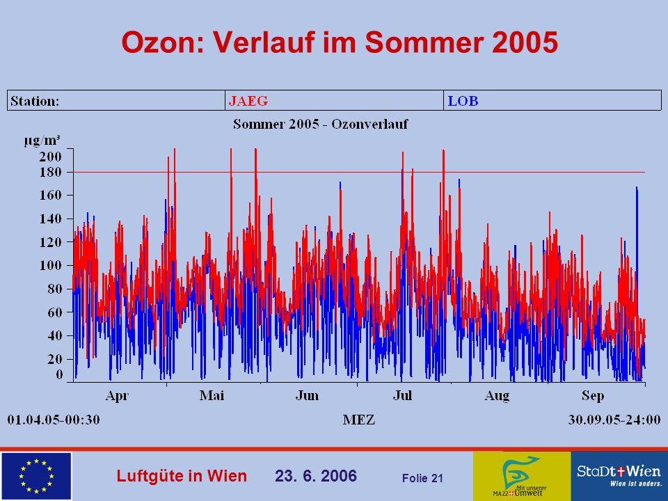 Ozon: Verlauf im Sommer 2005