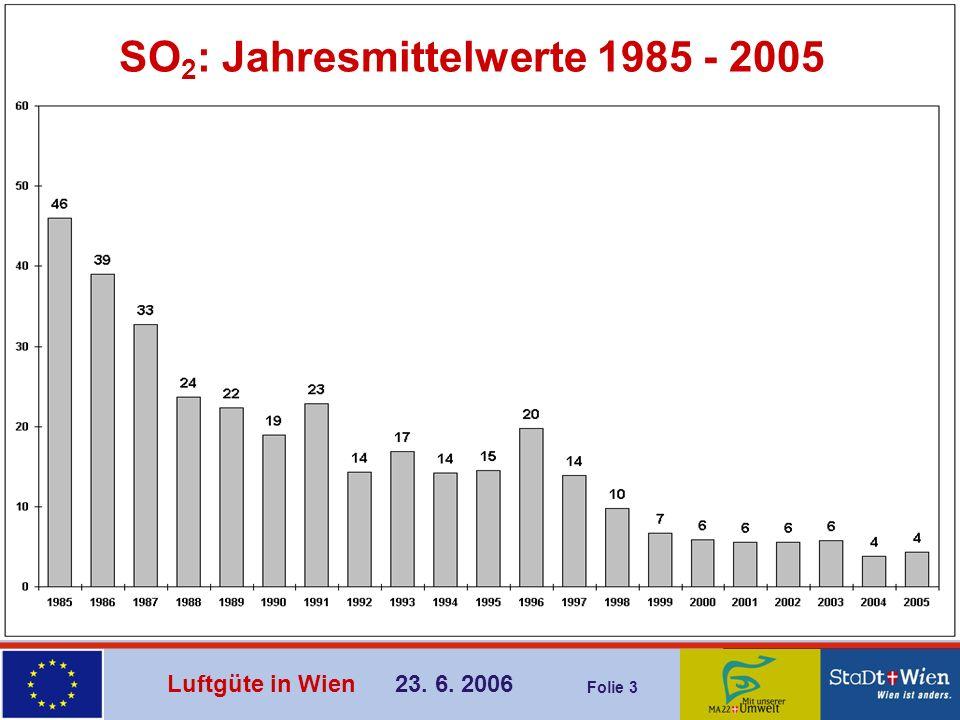 SO2: Jahresmittelwerte 1985 - 2005