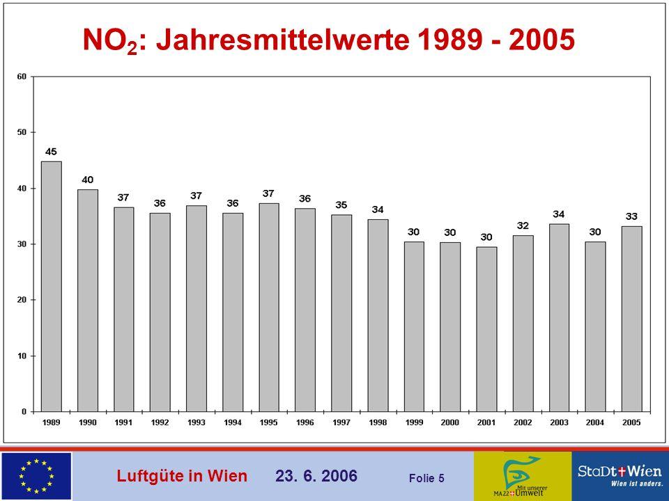 NO2: Jahresmittelwerte 1989 - 2005