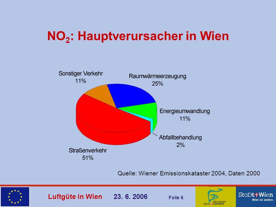 NO2: Hauptverursacher in Wien