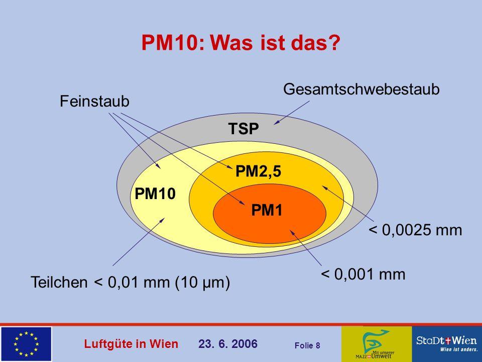 PM10: Was ist das Gesamtschwebestaub Feinstaub TSP PM2,5 PM10 PM1