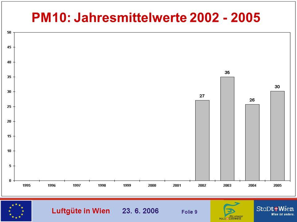 PM10: Jahresmittelwerte 2002 - 2005