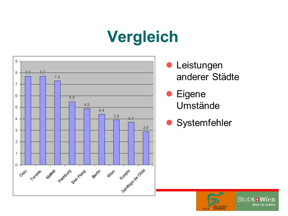 Vergleich Leistungen anderer Städte Eigene Umstände Systemfehler