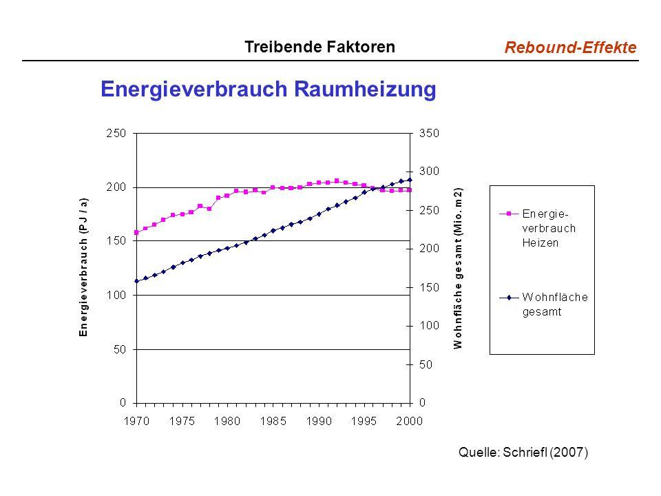Energieverbrauch Raumheizung