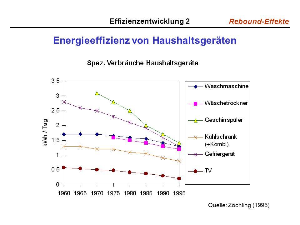 Energieeffizienz von Haushaltsgeräten