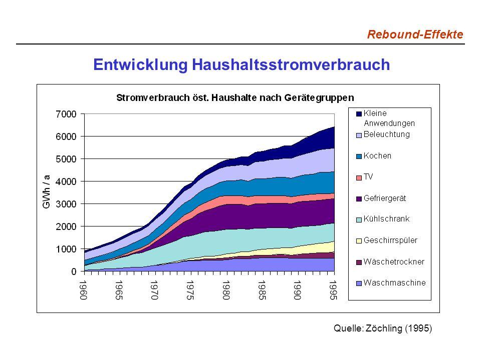 Entwicklung Haushaltsstromverbrauch