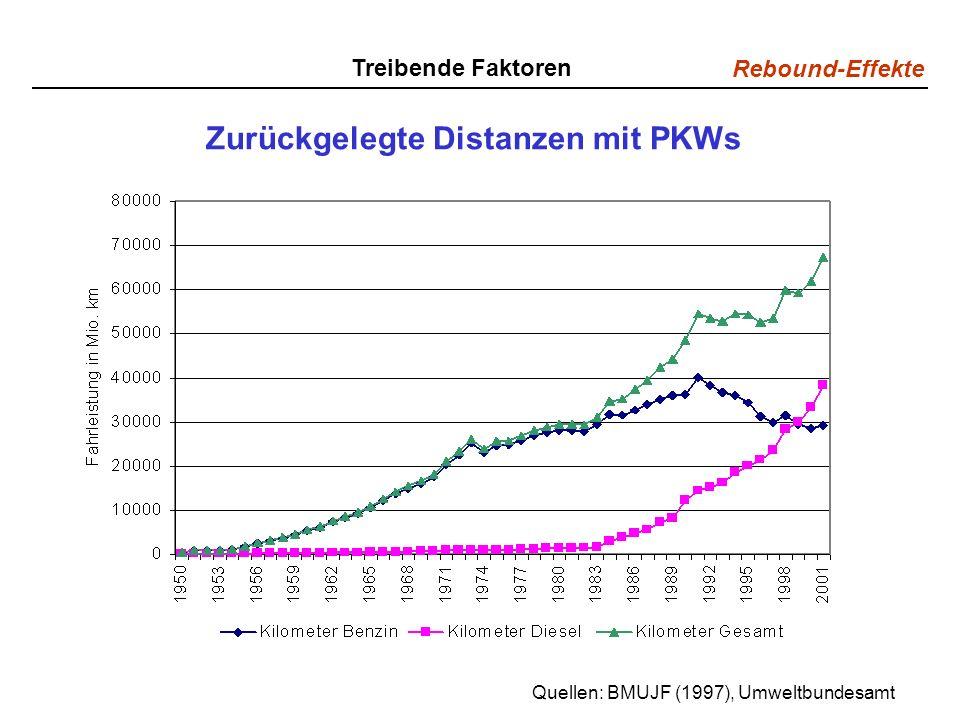 Zurückgelegte Distanzen mit PKWs